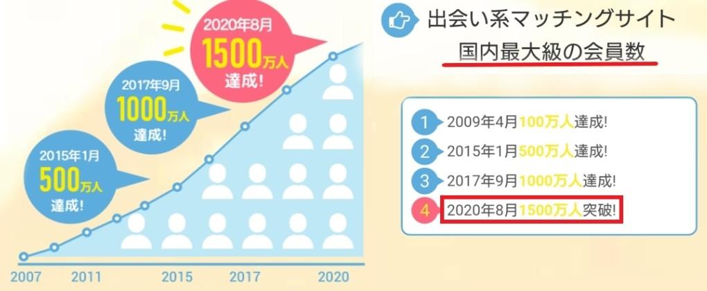 PCMAX 累計1,500万人の会員数