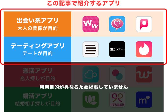 この記事では出会い系とデーティングアプリを紹介